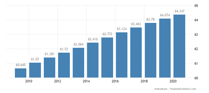 ghana life expectancy at birth total years wb data