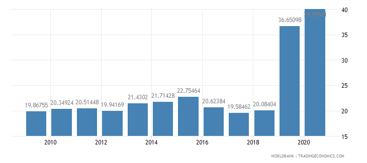 ghana liner shipping connectivity index maximum value in 2004  100 wb data