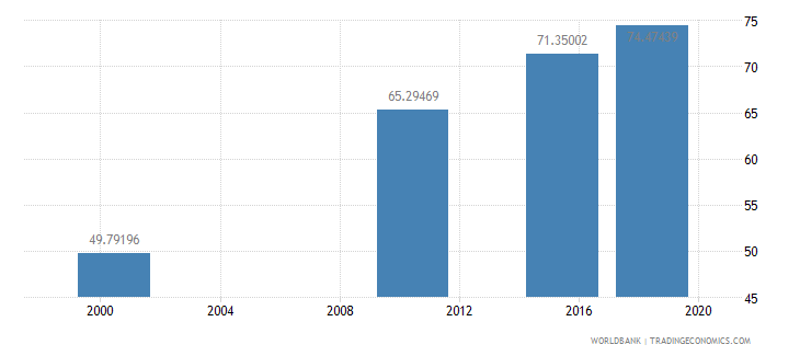 ghana literacy rate adult female percent of females ages 15 and above wb data