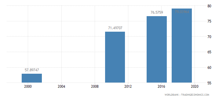 ghana literacy rate adult total percent of people ages 15 and above wb data
