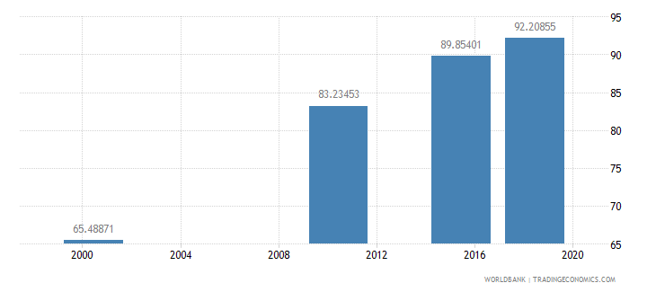 ghana literacy rate youth female percent of females ages 15 24 wb data