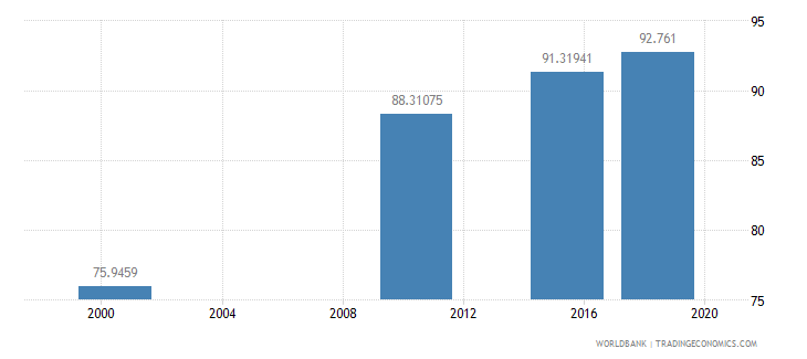 ghana literacy rate youth male percent of males ages 15 24 wb data