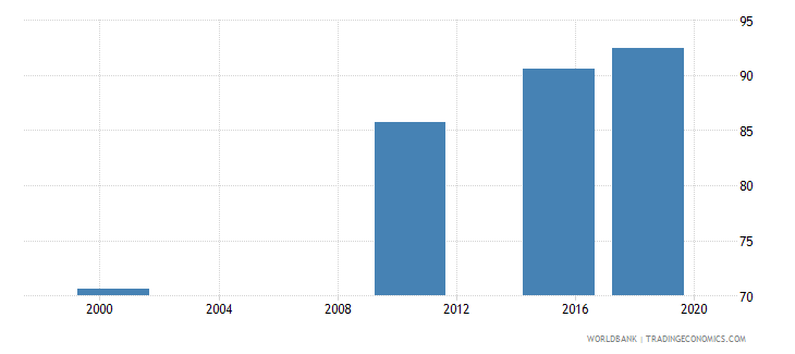 ghana literacy rate youth total percent of people ages 15 24 wb data