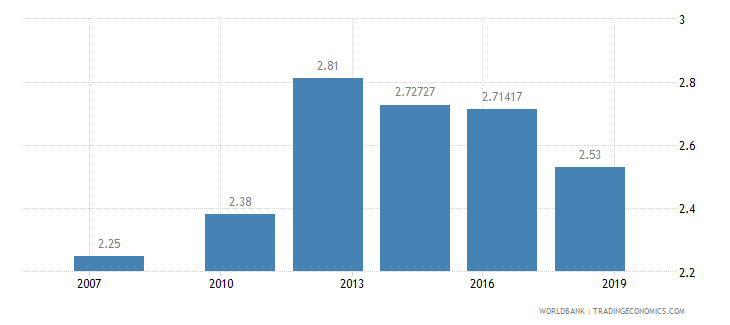 ghana logistics performance index ease of arranging competitively priced shipments 1 low to 5 high wb data