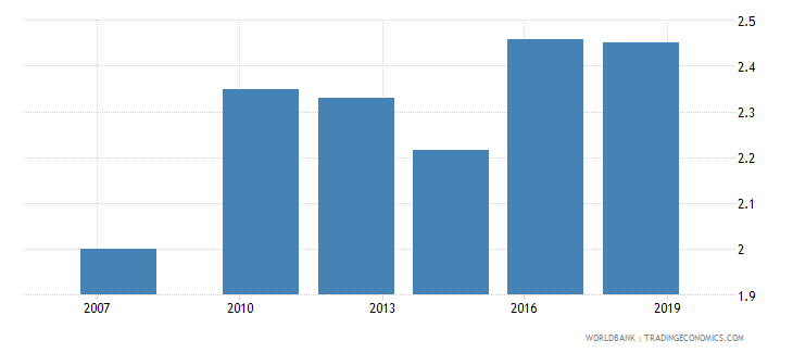 ghana logistics performance index efficiency of customs clearance process 1 low to 5 high wb data