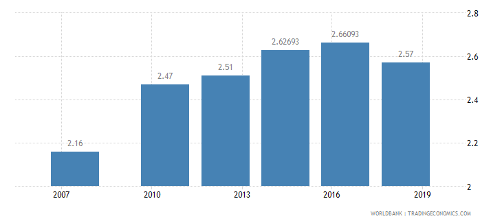 ghana logistics performance index overall 1 low to 5 high wb data