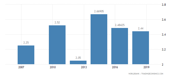 ghana logistics performance index quality of trade and transport related infrastructure 1 low to 5 high wb data