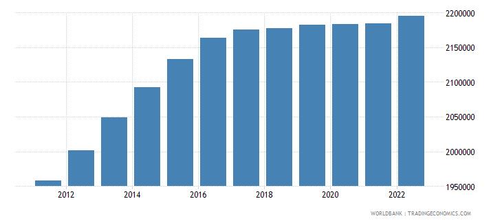 ghana male population 00 04 wb data