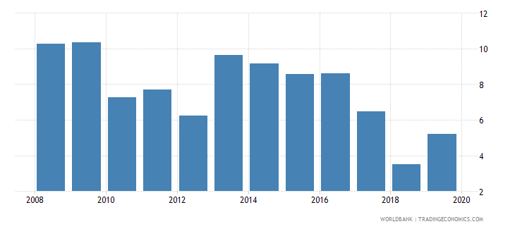ghana manufactures exports percent of merchandise exports wb data