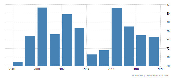 ghana manufactures imports percent of merchandise imports wb data