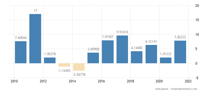 ghana manufacturing value added annual percent growth wb data