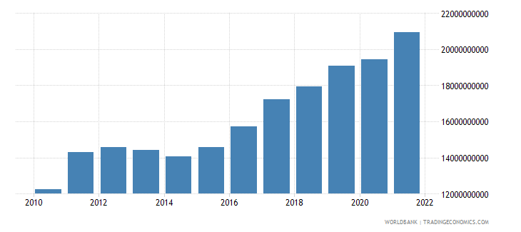 ghana manufacturing value added constant lcu wb data