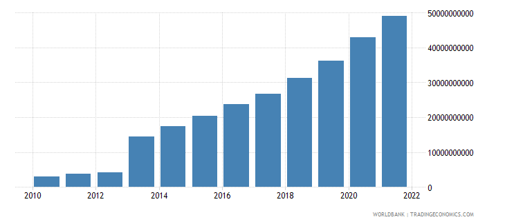 ghana manufacturing value added current lcu wb data