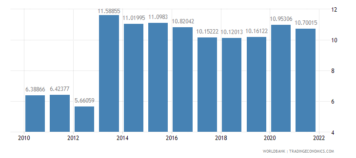 ghana manufacturing value added percent of gdp wb data