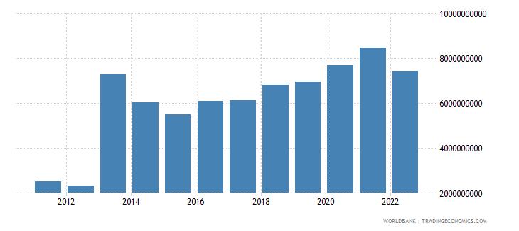 ghana manufacturing value added us dollar wb data