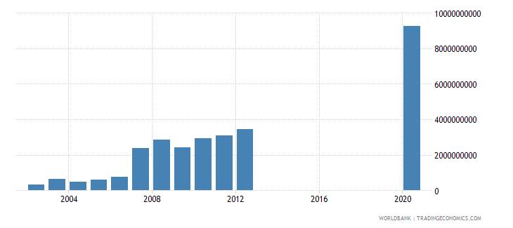 ghana market capitalization of listed companies us dollar wb data