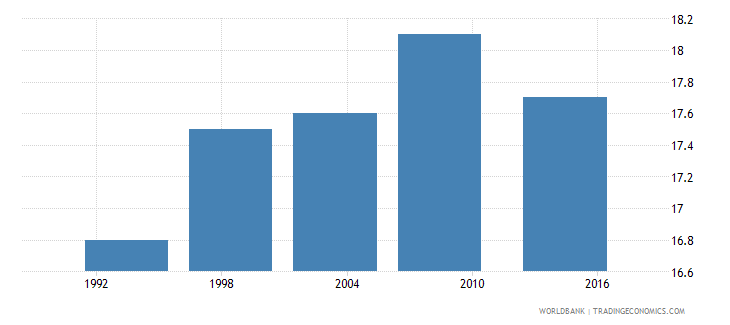 ghana median age at first sexual intercourse women ages 25 49 q1 lowest wb data