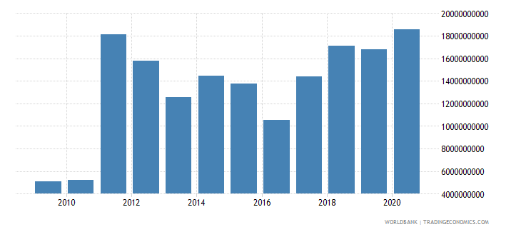 ghana merchandise exports by the reporting economy us dollar wb data