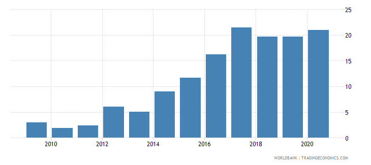ghana merchandise exports to developing economies in east asia  pacific percent of total merchandise exports wb data