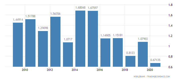 ghana merchandise exports to developing economies in europe  central asia percent of total merchandise exports wb data