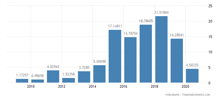 ghana merchandise exports to developing economies in south asia percent of total merchandise exports wb data
