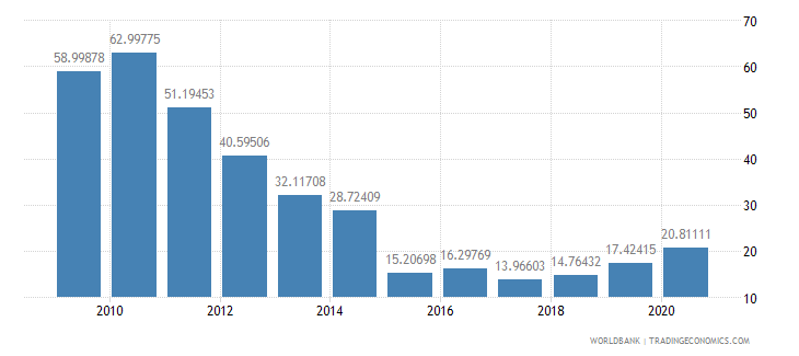 ghana merchandise exports to developing economies in sub saharan africa percent of total merchandise exports wb data