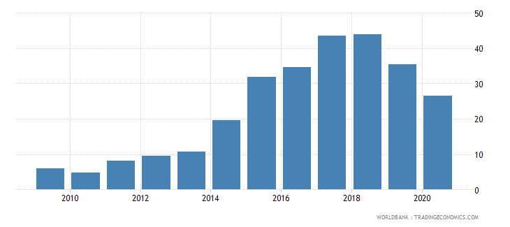 ghana merchandise exports to developing economies outside region percent of total merchandise exports wb data