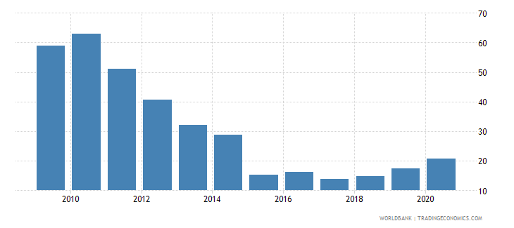 ghana merchandise exports to developing economies within region percent of total merchandise exports wb data