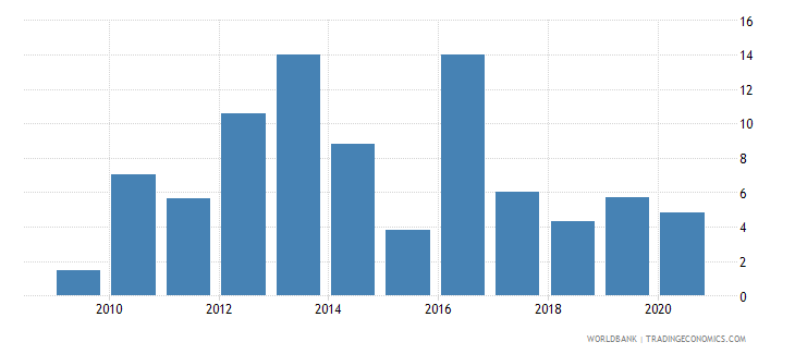 ghana merchandise exports to economies in the arab world percent of total merchandise exports wb data