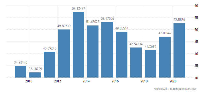 ghana merchandise exports to high income economies percent of total merchandise exports wb data