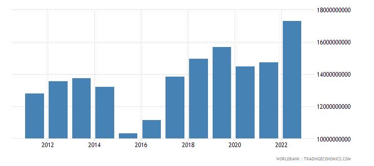 ghana merchandise exports us dollar wb data