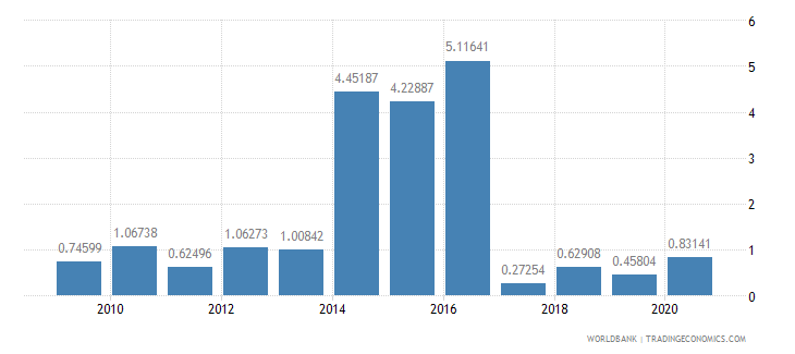 ghana merchandise imports by the reporting economy residual percent of total merchandise imports wb data