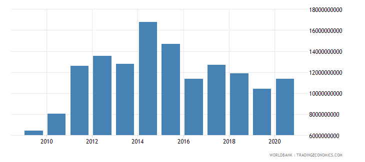 ghana merchandise imports by the reporting economy us dollar wb data