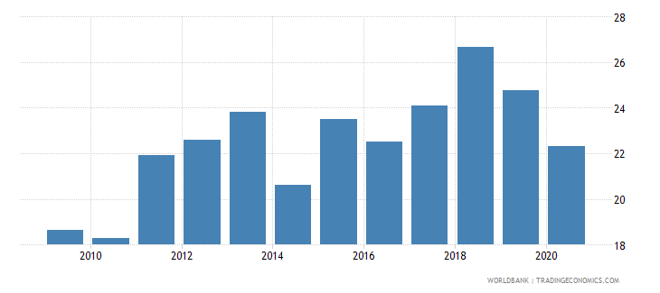 ghana merchandise imports from developing economies in east asia  pacific percent of total merchandise imports wb data