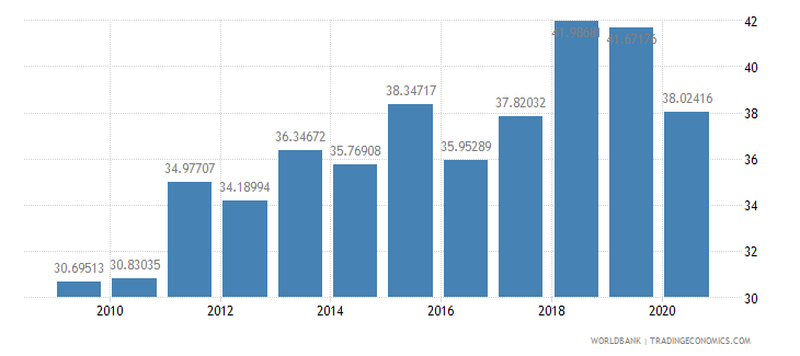 ghana merchandise imports from developing economies outside region percent of total merchandise imports wb data