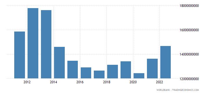 ghana merchandise imports us dollar wb data