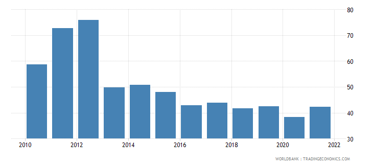 ghana merchandise trade percent of gdp wb data
