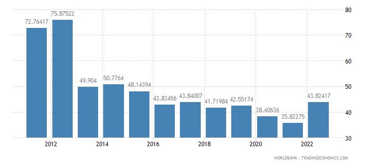 ghana merchandise trade percent of gdp wb data
