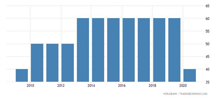 ghana methodology assessment of statistical capacity scale 0  100 wb data