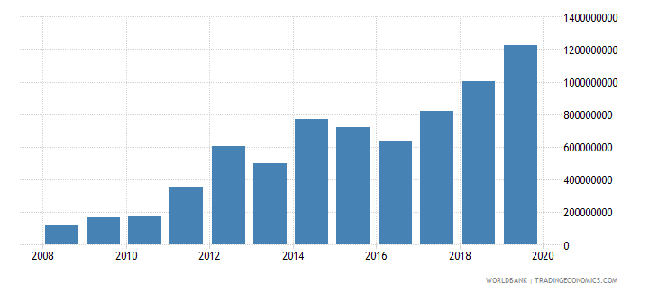 ghana military expenditure current lcu wb data