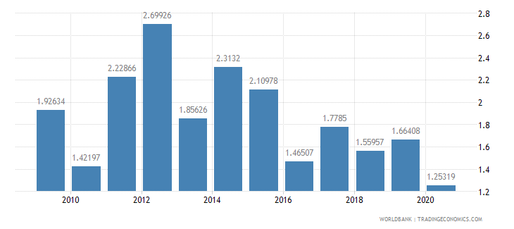 ghana military expenditure percent of central government expenditure wb data