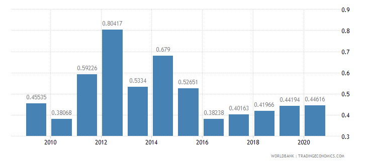 ghana military expenditure percent of gdp wb data