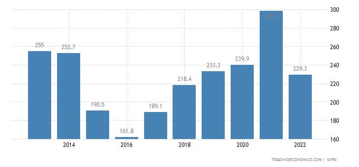 Ghana Military Expenditure