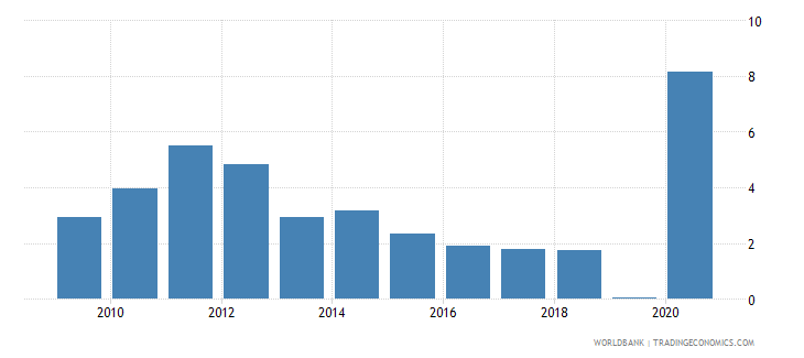 ghana mineral rents percent of gdp wb data