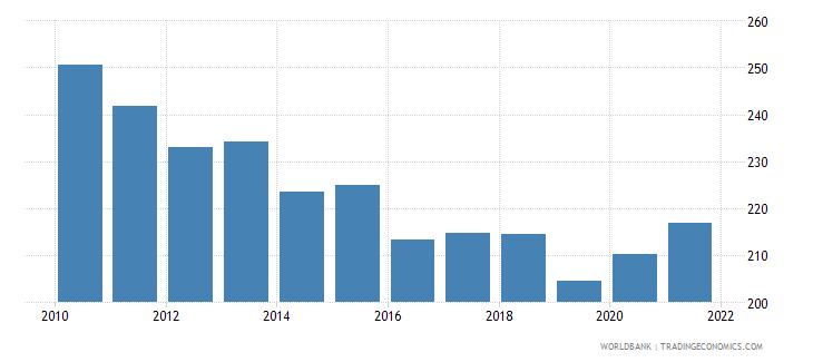ghana mortality rate adult female per 1 000 female adults wb data
