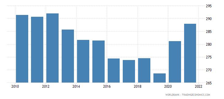 ghana mortality rate adult male per 1 000 male adults wb data