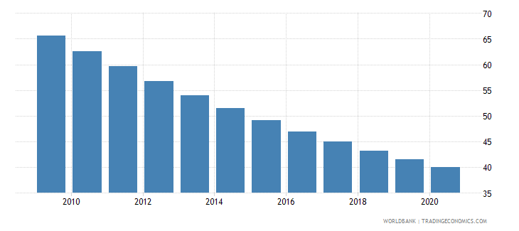 ghana mortality rate under 5 female per 1000 wb data