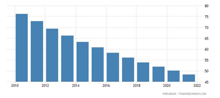 ghana mortality rate under 5 male per 1000 wb data
