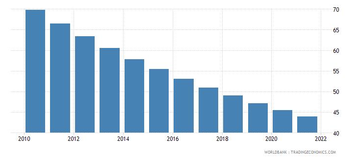 ghana mortality rate under 5 per 1 000 wb data