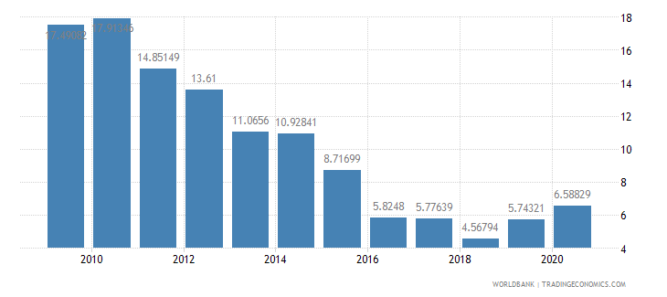 ghana multilateral debt service percent of public and publicly guaranteed debt service wb data